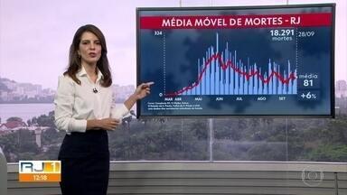Média móvel registra 81 mortes por dia na última semana - Ao todo 18.291 pessoas morreram do Estado do Rio