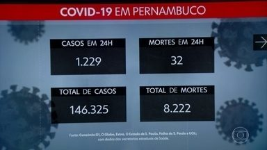 Pernambuco registra mais 1.229 casos de coronavírus e 32 mortes - Ao todo, no estado, há 146.325 casos e 8.222 óbitos.