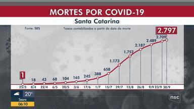 SC tem 215.478 casos 2.797 mortes por coronavírus - SC tem 215.478 casos 2.797 mortes por coronavírus