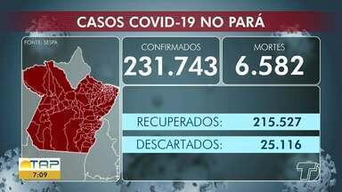 Acompanhe o número de casos positivos de Covid-19 no Pará e em Santarém - Em todo o estado são 231 mil casos confirmados da doença.