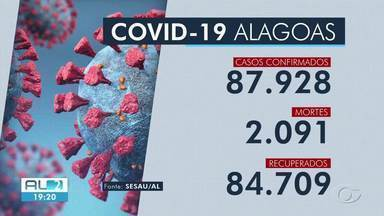 Alagoas tem 87.928 casos de Covid-19 e 2.091 mortes - Entre as pessoas infectadas, 84.709 conseguiram se recuperar.