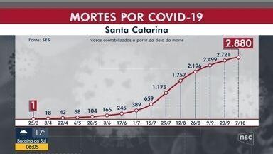 SC passa de 222 mil casos confirmados e tem oito novas mortes por Covid-19 - SC passa de 222 mil casos confirmados e tem oito novas mortes por Covid-19