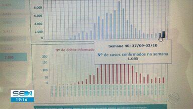 Aumento dos casos de Covid-19 em Sergipe é motivo de alerta - Aumento dos casos de Covid-19 em Sergipe é motivo de alerta.