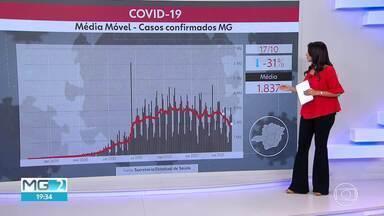 Minas Gerais apresenta queda nos números da Covid-19 - Média móvel de casos está com variação negativa de 31%.