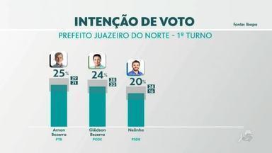 Confira resultado da pesquisa Ibope para prefeitura de Juazeiro do Norte - Saiba mais no g1.com.br/ce