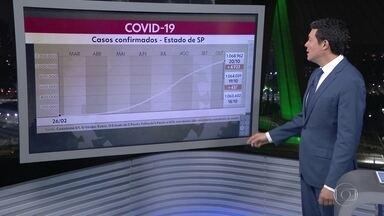Estado de São Paulo registrou quase 5 mil casos de covid-19 no último dia - Já são 1.068.962 casos desde o começo da pandemia. Mortes chegaram a 38.246.