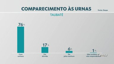 Pesquisa Ibope/ Vanguarda em Taubaté: 76% dos eleitores dizem que vão votar - Confira a reportagem exibida pelo Jornal Vanguarda.