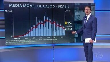 Brasil registra 662 mortes por Covid em 24h; média móvel de óbitos volta à estabilidade - Foram oito dias em queda e agora, de novo, a média móvel de mortes está em estabilidade, de acordo com os dados coletados pelo consórcio de veículos de imprensa.