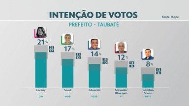 Ibope anuncia pesquisa de intenção de voto à prefeitura de Taubaté - Confira os números.