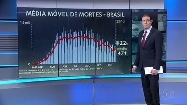 Média móvel de mortes por Covid no Brasil volta a ser a menor desde maio - Nos últimos sete dias, a média móvel de mortes ficou em 471 mortes por dia. É a menor em cinco meses e meio, uma redução de 22% na comparação com a média de duas semanas atrás.