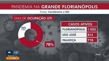 Taxa de ocupação de leitos e casos de coronavírus aumentam em Florianópolis - Taxa de ocupação de leitos e casos de coronavírus aumentam em Florianópolis