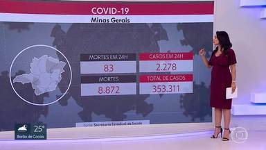 Minas se aproxima das 9 mil mortes por COVID-19 - Média móvel de mortes no estado está estável.