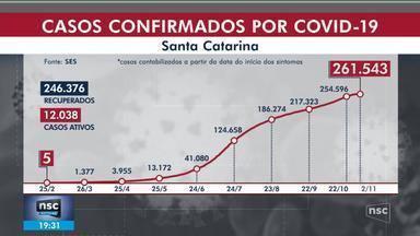 SC tem 261,5 mil casos confirmados de coronavírus - SC tem 261,5 mil casos confirmados de coronavírus
