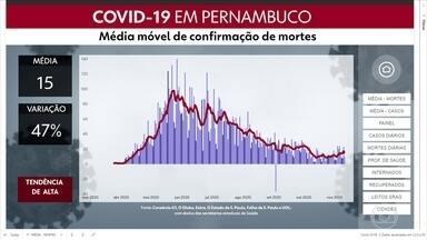 Confira como está a média móvel de confirmações de mortes de Covid-19 em Pernambuco - Tendência é de alta, segundo dados divulgados até a quarta-feira (11).