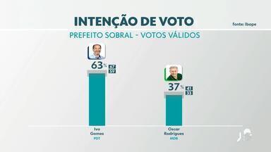 Veja pesquisa Ibope para a Prefeitura de Sobral - Saiba mais em: g1.com.br/ce