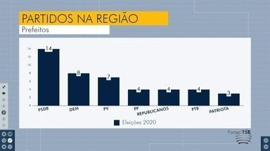 PSDB lidera ranking de prefeitos eleitos na região de Presidente Prudente - São 14 prefeitos pessedebistas eleitos no Oeste Paulista.