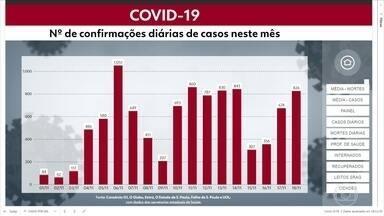Veja a evolução das confirmações de casos de Covid-19 em Pernambuco - Atualmente, estado tem mais de 172 mil casos e 8.873 mortes relacioandos à doença.