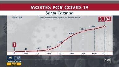 SC tem mais de 4,2 mil novos casos de coronavírus em 24 horas - SC tem mais de 4,2 mil novos casos de coronavírus em 24 horas