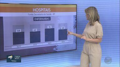 Veja os números da Covid-19 em Ribeirão Preto, SP - Segundo a Secretaria da Saúde, cidade registra média de uma morte por dia.