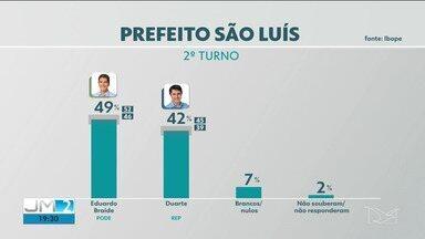 Pesquisa Ibope 2º turno em São Luís: Braide, 49%; Duarte, 42% - Veja os números completos.