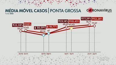 Covid-19 em Ponta Grossa: média móvel tem alta de 52% - Especialistas dizem que Paraná já vive 2ª onda da doença.