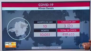 Minas registra mais de 3 mil casos de Covid-19 em 24 horas - Total já é de quase 420 mil desde o início da pandemia.