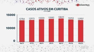 Curitiba volta a ter menos de 13 mi casos ativos - Número de novos casos diários caiu, mas o de mortes aumentou.