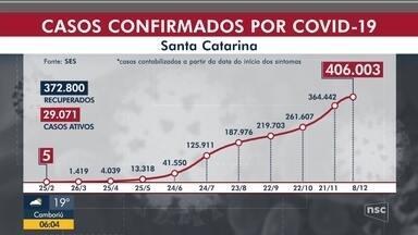 SC tem 411 mil casos confirmados de Covid-19e chega a 89% de ocupação de leitos de UTI - SC tem 411 mil casos confirmados de Covid-19e chega a 89% de ocupação de leitos de UTI