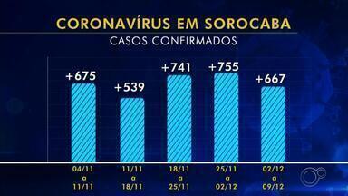 Número de infectados pelo coronavírus volta a crescer em Sorocaba - O número de casos de coronavírus em Sorocaba (SP) voltou a crescer. Na última semana, a cidade registrou 667 novos casos e 17 novas mortes pela doença. Os hospitais do município enfrentam superlotação de leitos para tratamento do vírus.