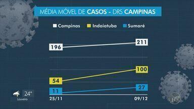 Covid-19: cidades da região têm aumento na média móvel de casos e mortes - Registros ocorrem dez dias após o estado determinar volta dos municípios para a fase amarela do Plano SP.