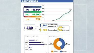 Londrina soma 16.961 casos de COVID-19 em Londrina - Ao todo 372 pessoas morreram pela doença na cidade.