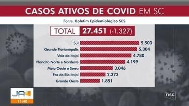 Santa Catarina confirma 27 mil casos ativos de Covid-19 - Santa Catarina confirma 27 mil casos ativos de Covid-19
