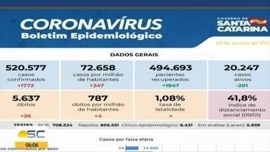 SC passa de 520 mil casos confirmados de Covid-19, com 5,6 mil mortes - SC passa de 520 mil casos confirmados de Covid-19, com 5,6 mil mortes