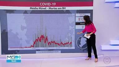 Média móvel de mortes por coronavírus em BH aumenta 100% - Capital tem 1.963 mortes pela doença desde o início da pandemia.