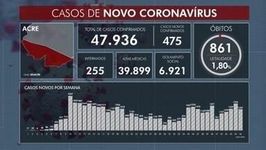 Acre tem quase 48 mil infectados pela Covid-19 - Acre tem quase 48 mil infectados pela Covid-19