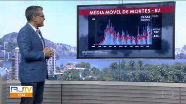 Média móvel de mortes por covid-19 no RJ é de 139 - No total 29.563 pessoas já morreram com a doença no estado.
