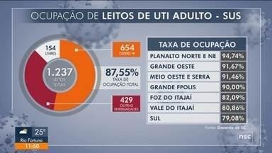 Mais de 87% dos leitos de UTI adultos SUS em SC para Covid-19 estão ocupados - Mais de 87% dos leitos de UTI adultos SUS em SC para Covid-19 estão ocupados