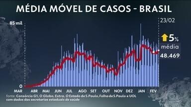 Brasil registra 3ª maior média móvel de mortes por Covid da pandemia - País contabilizou 10.260.621 casos e 248.646 óbitos por Covid-19 desde o início da pandemia, segundo balanço do consórcio de veículos de imprensa. Média móvel é de 1.095 mortes por dia; marca está acima de 1 mil há 34 dias.