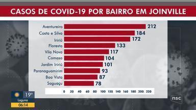 Joinville tem sete bairros com mais de 100 casos ativos de Covid-19 - Joinville tem sete bairros com mais de 100 casos ativos de Covid-19