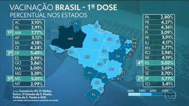 Brasil aplicou ao menos uma dose de vacina em 9,29 milhões, aponta consórcio de veículos de imprensa - Levantamento junto a secretarias de Saúde aponta que 9.294.537 pessoas tomaram a primeira dose e 3.317.344 a segunda, num total de mais de 12,6 milhões de doses aplicadas. G1, O Globo, Extra, Estadão, Folha e UOL divulgam diariamente os dados de imunização no país.