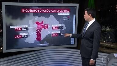 Inquérito sorológico mostra pela primeira vez resultados após as novas variantes - 25% da população da capital já teve contato com o vírus