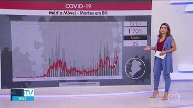 Média móvel de mortes registradas de covid bate recorde na capital - Mais de 3.200 pessoas morreram em BH com a doença desde o início da pandemia.
