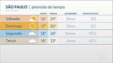 Fim de semana será de calor e clima seco - Temperatura na capital deve ficar em torno dos 30 graus no sábado e domingo. Não há previsão de chuva.
