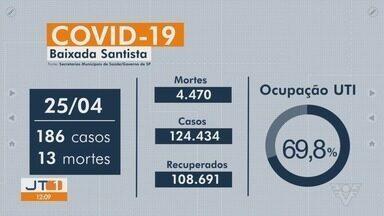 Confira a média móvel da Covid-19 na Baixada Santista - Região registrou 13 mortes e 168 novos casos nas últimas 24h.