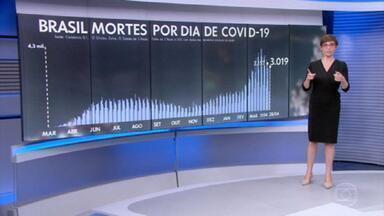 Brasil registra 3.019 mortes por covid-19 nesta quarta-feira - Média móvel de 7 dias recuou para 2.379 óbitos diários.