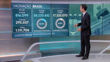 Brasil chegou a 34,2 milhões de vacinados com a 1ª dose - Em 24 horas, foram aplicadas 1,1 milhão de doses.
