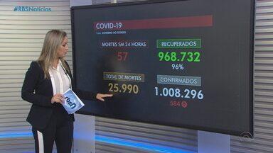RS se aproxima das 26 mil mortes por Covid e média móvel volta à estabilidade - Após três dias de queda, variação de óbitos ficou dentro da margem de estabilidade. Secretaria da Saúde registrou, nesta segunda (10), mais 57 mortes. Estado tem 1,008 milhão de casos.
