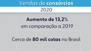 Venda de consórcios registra aumento de 13% - Modalidade tem sido escolhida por quem quer poupar dinheiro na pandemia.