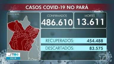 Acompanhe o número de casos da Covid-19 em Santarém e no Pará - Em todo o estado já são mais de 486 mil casos confirmados da doença.