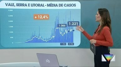 Vale do Paraíba chega a 5 mil mortes por Covid-19 - Dados são das perfeituras.
